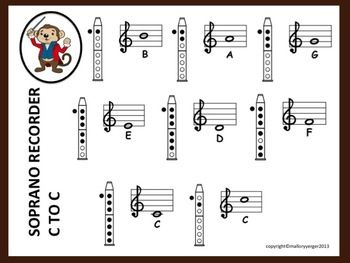 C to c fingering chart for soprano recorder | Simple and Charts