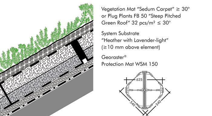 System Build Up For Steep Pitched Green Roofs Green Roof