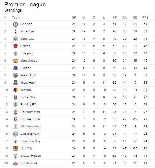 Welcome To Ramseyupdate See The Epl Table After This Weekend S
