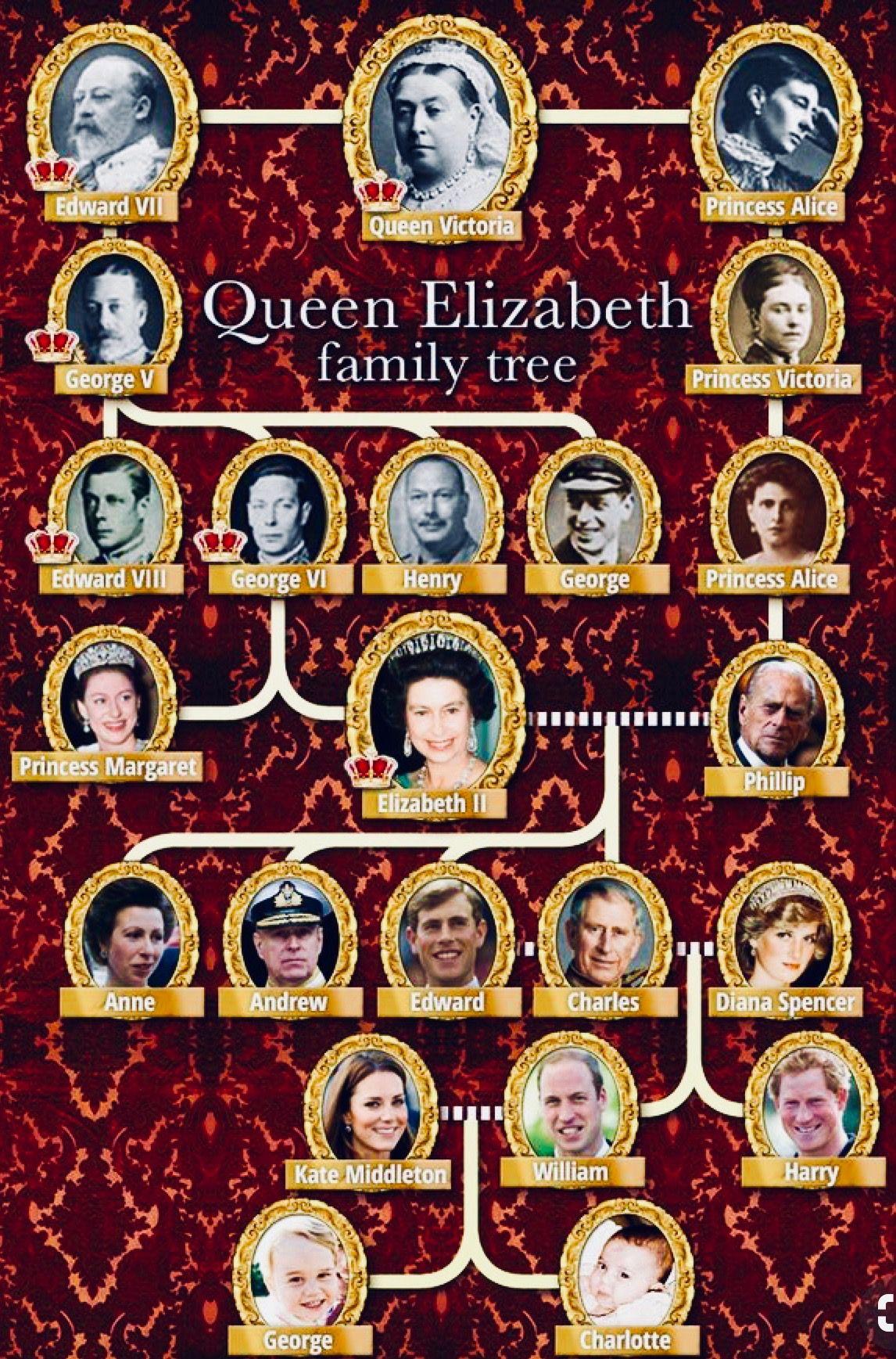 Queen Elizabeth II Family Tree Queen victoria family