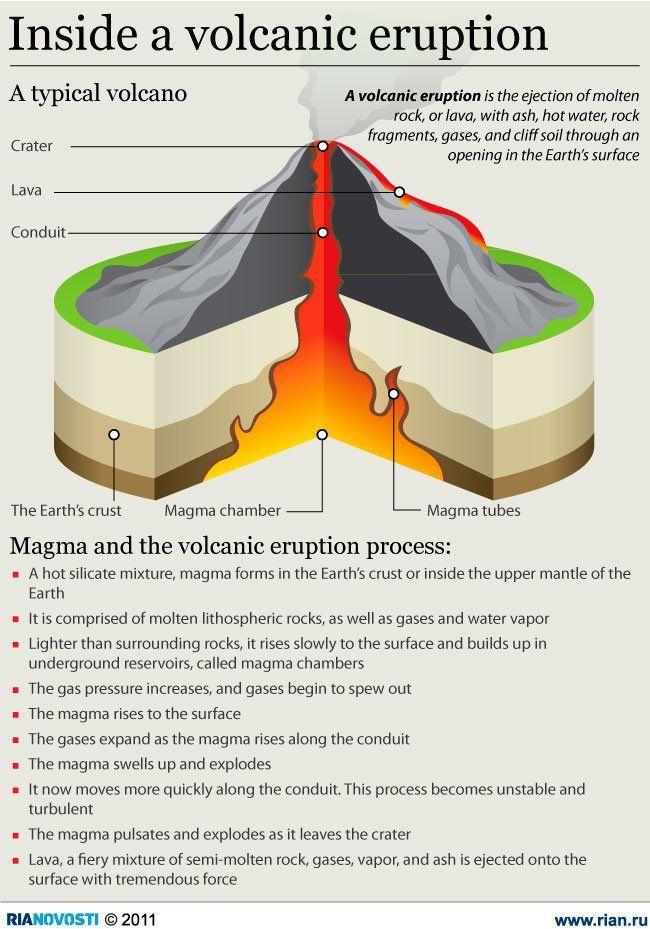 Printable Worksheets volcanoes ks2 worksheets : Science infographic Inside a volcanic eruption | Activities ...