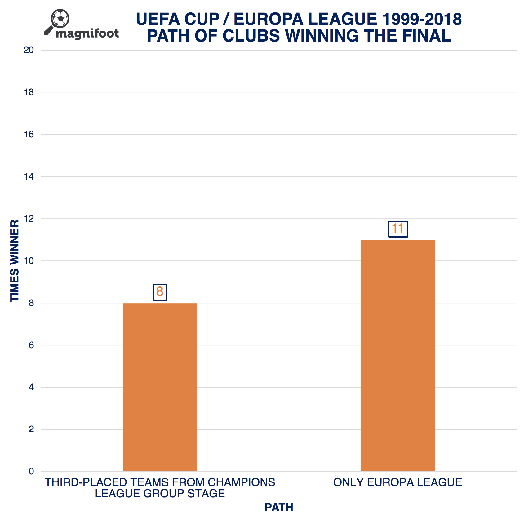 uefa europa league path of clubs winning the final europa league soccer stats league pinterest