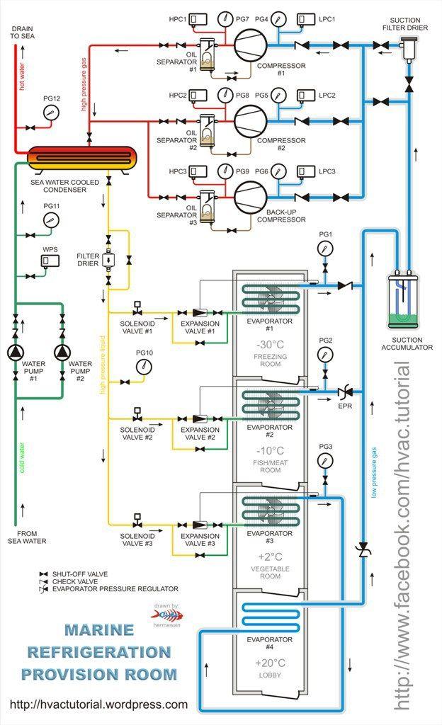 Marine refrigeration provision room | Refrigeration and aiconditioning in 2019 | Refrigeration
