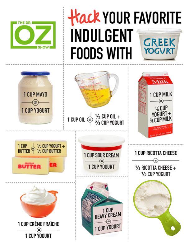 Greek Yogurt Conversion Chart Healthy Meat Recipes Greek Yogurt Cooking Substitutions