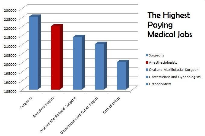 Surgeon and anesthesiologist salary - The Highest Paying