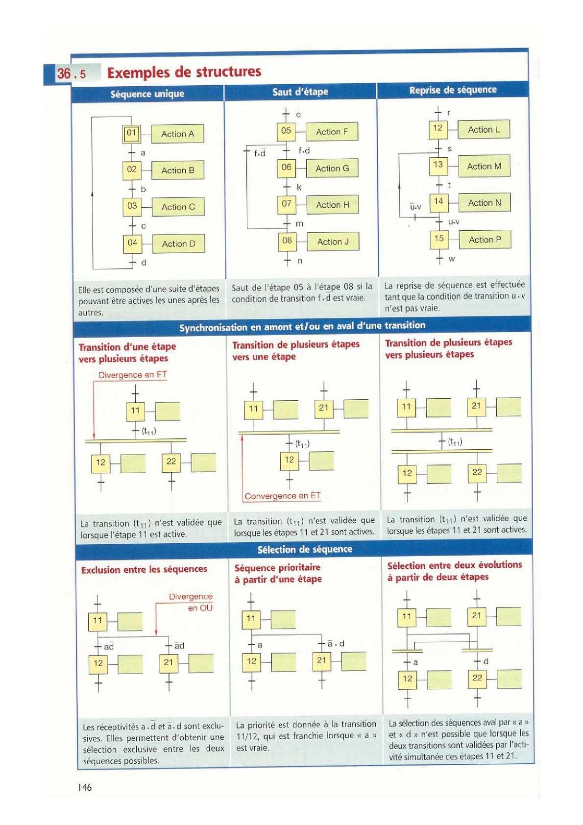 Pdf Print Guide Du Dessinateur Industriel Chevalier Map