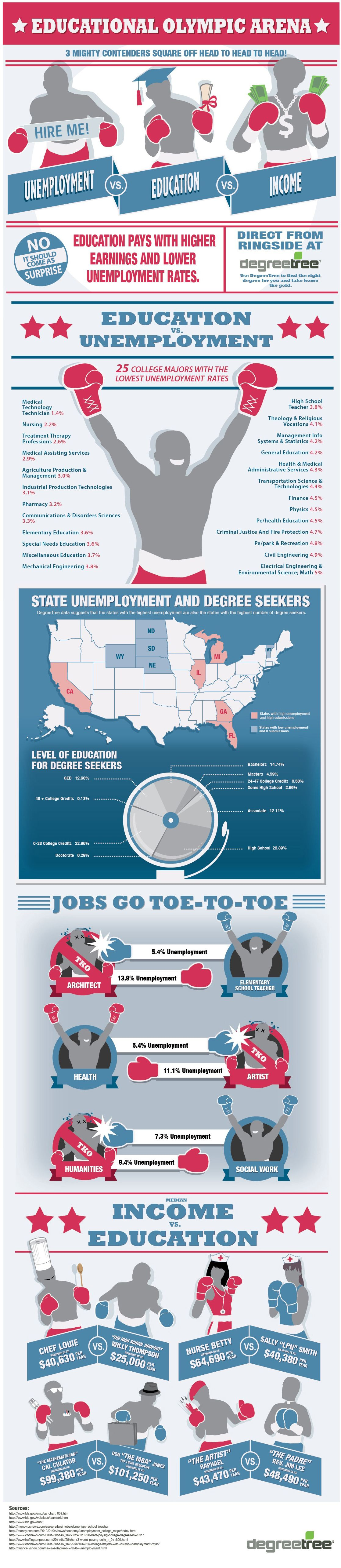 Unemployment Education Income Infographics