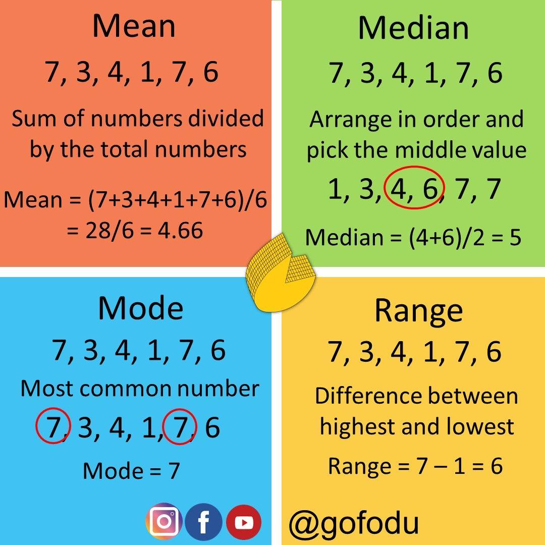 Mean Median Mode And Range