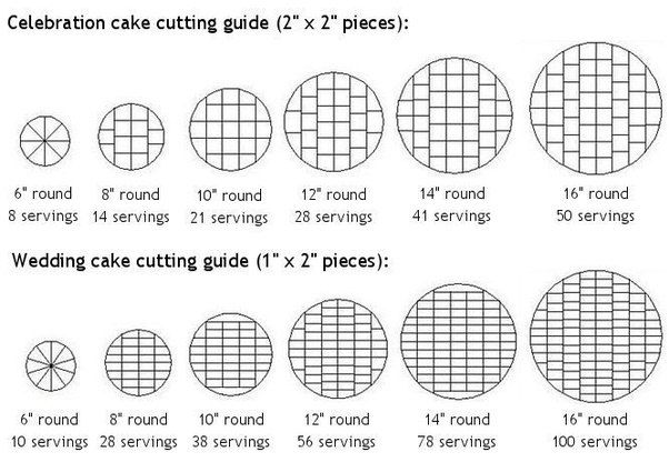 How Many People Will A 12 Inch Round Cake Serve Quora