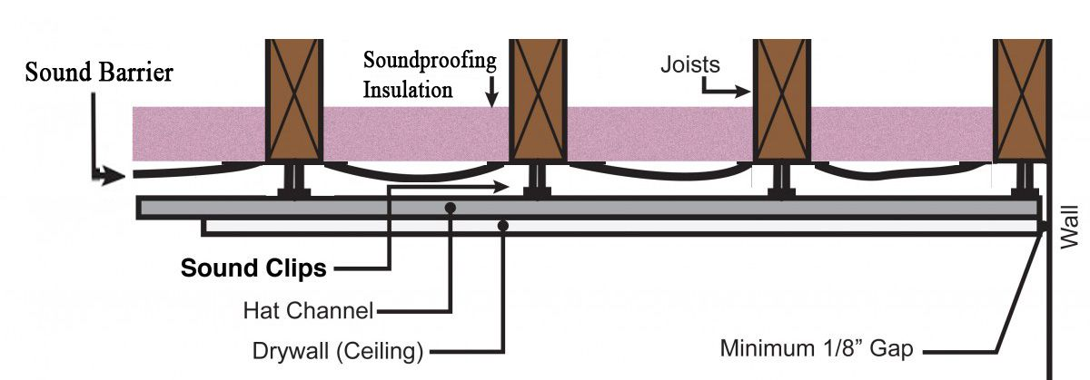 Image Result For Drywall Between Joists Sound Proofing New Construction Sound Barrier Wall