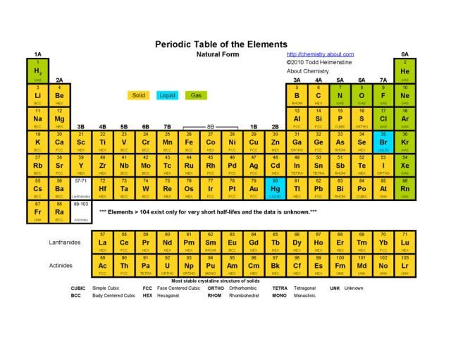 Printable Periodic Tables Pdf Chemistry Periodic Table Of The
