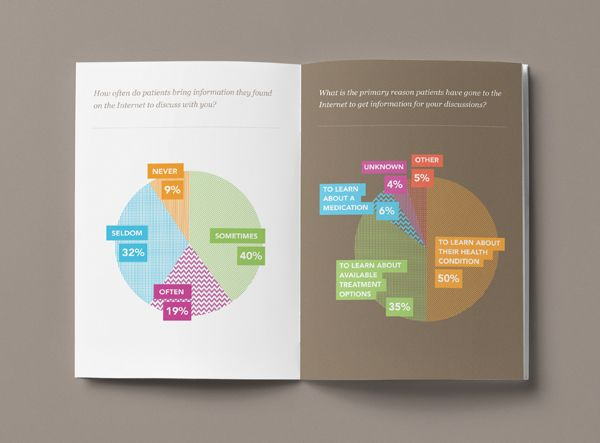 Educational Technology in the Healthcare Setting by Michael Molloy, via Behance