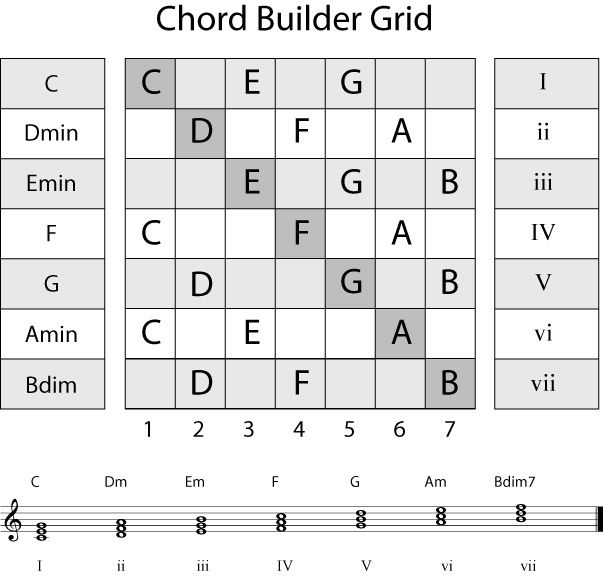 Chord-Builder | Pianos, Music theory and Piano teaching