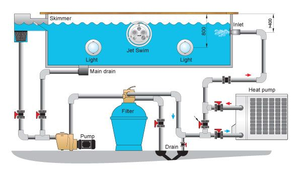 Swimming Pool Schematic With Installation Example With Heat Pump Swimming Pool Plumbing Swimming Pool Equipment Swimming Pool Construction