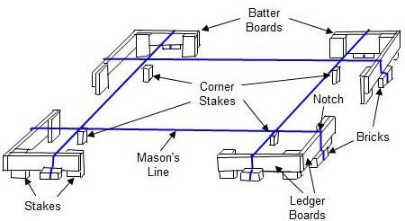 Drawing Of Batter Boards Building A House Framing