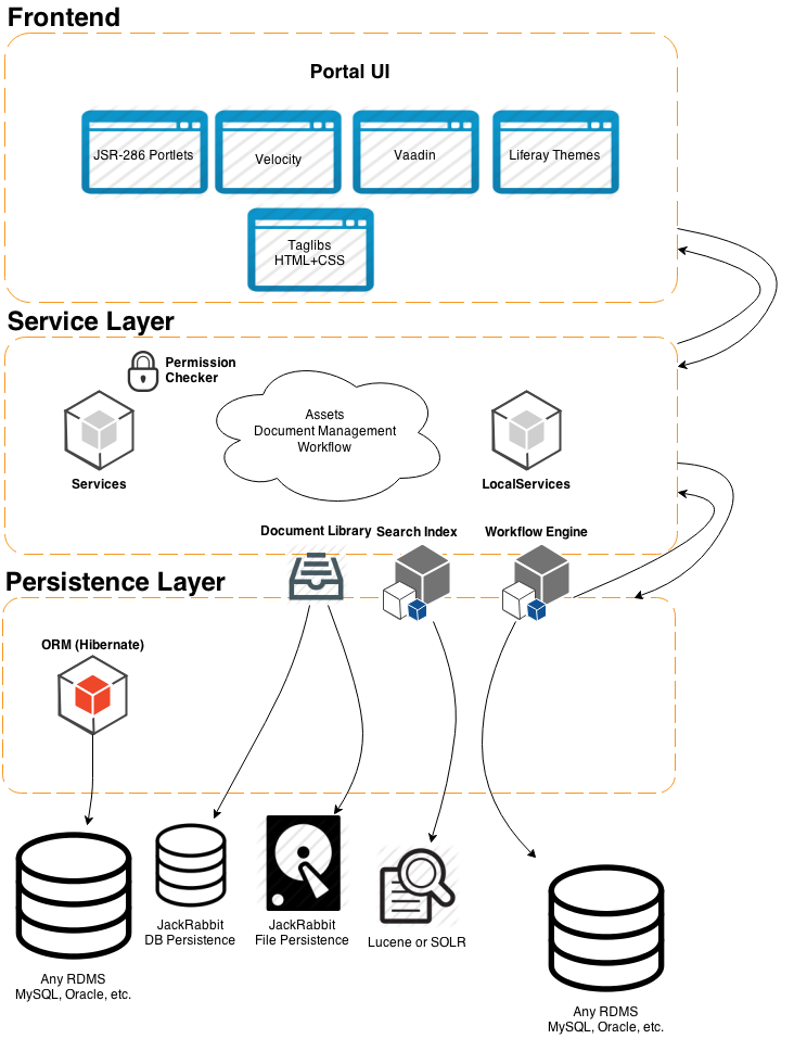 Liferay Architecture A Simplified View Coding Dude Coding Portal Design Computer Science