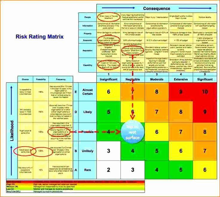 Network Risk assessment Template in 2020 Business risk