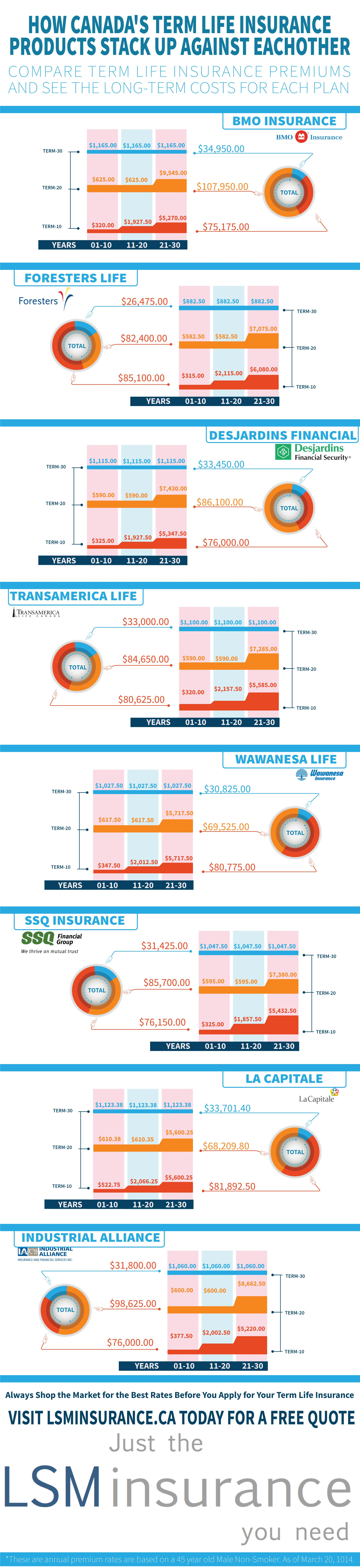 Are you thinking about buying Term life insurance? See