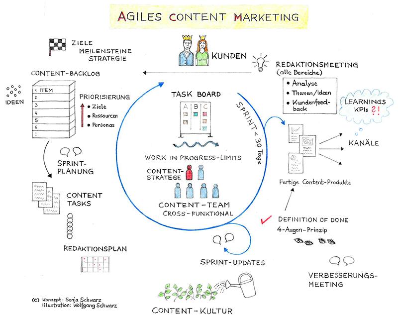 Agiles Content Marketing Modell Content Marketing Marketing Geschaftsidee Finden