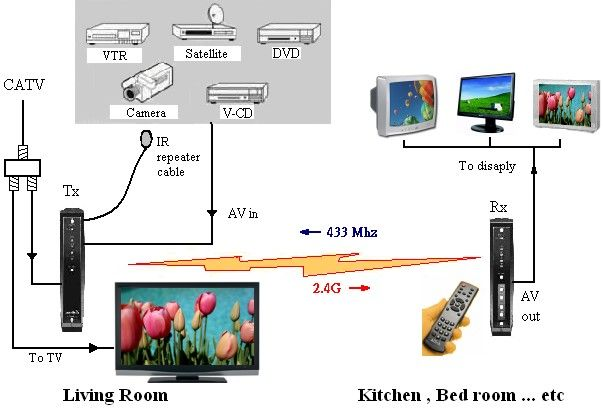 electrical wiring wireless diagram digital tv wiring 94 diagrams rh pinterest com