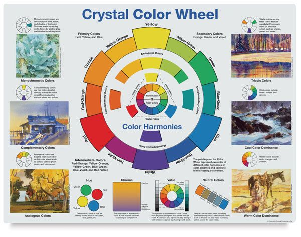 Color Wheel Poster Useful Chart Of Basic Color Theory Art Color
