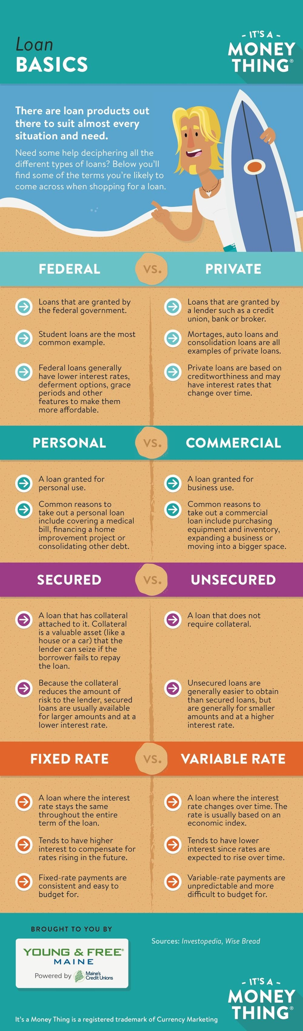 Loan Basics #Infographic