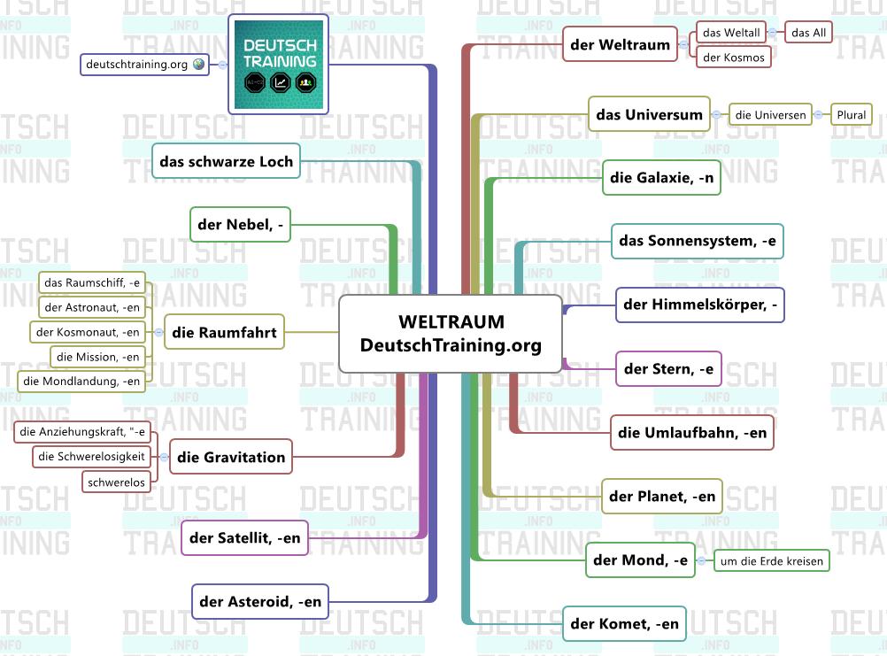 Weltraum Wortschatz Deutsch | schön | Pinterest | Deutsch