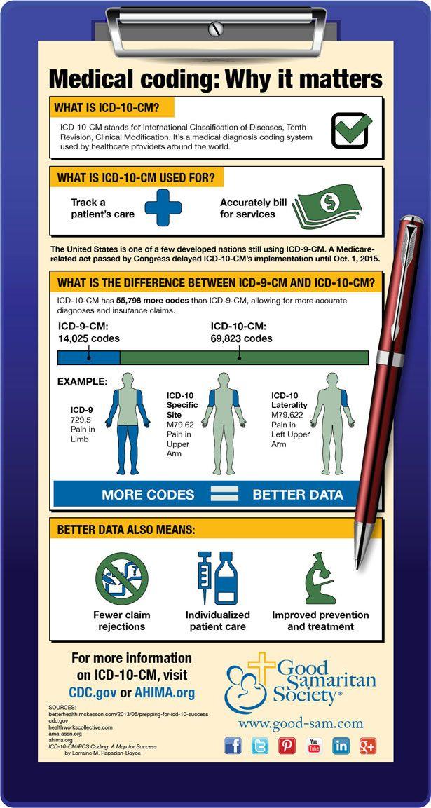Medical coding: Why it matters. | Good Samaritan Society ...