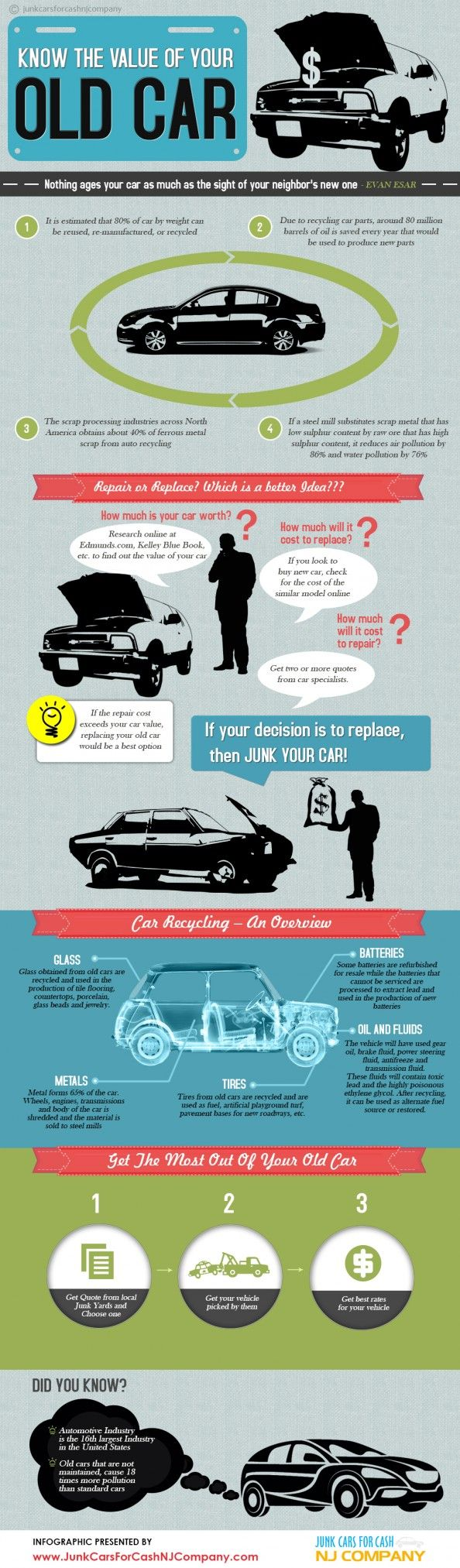 This infographic reveals the benefits of recycling old cars and ...