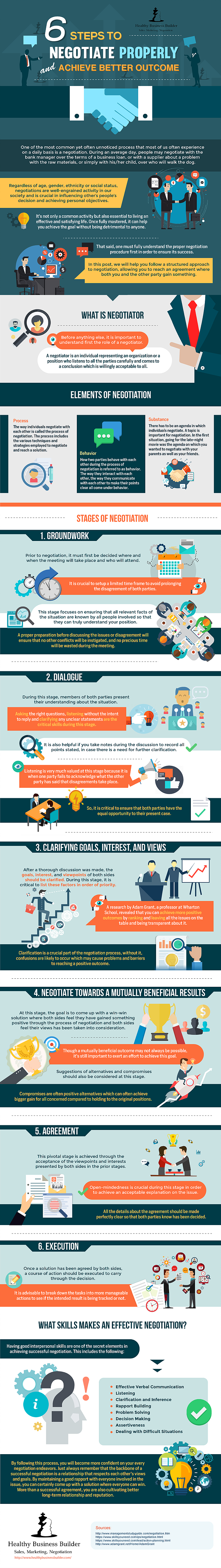 6 Steps to Negotiate Properly and Achieve Better Outcome #Infographic