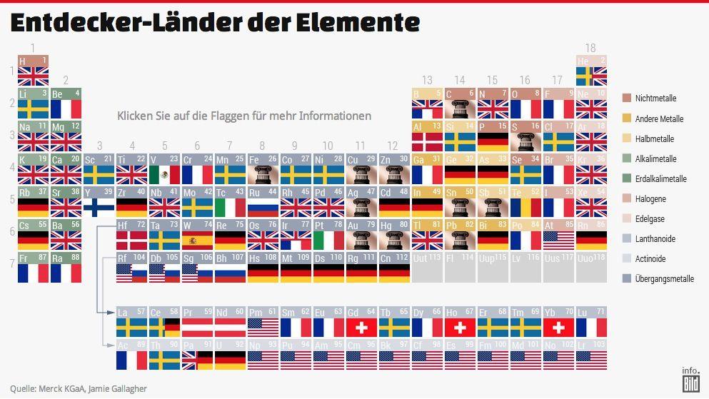 Das interaktive Periodensystem der Elemente: Welche Länder haben die ...