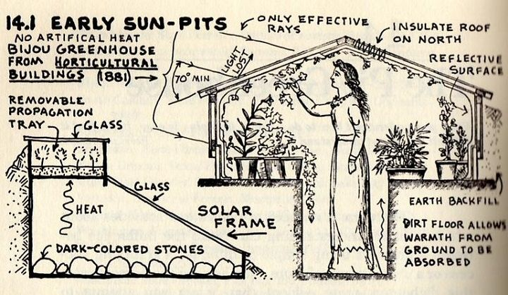 Pit greenhouses - tons of examples and resources. This illustration from the qwner-built homestead by Barbara and Ken Kern. amazon.com