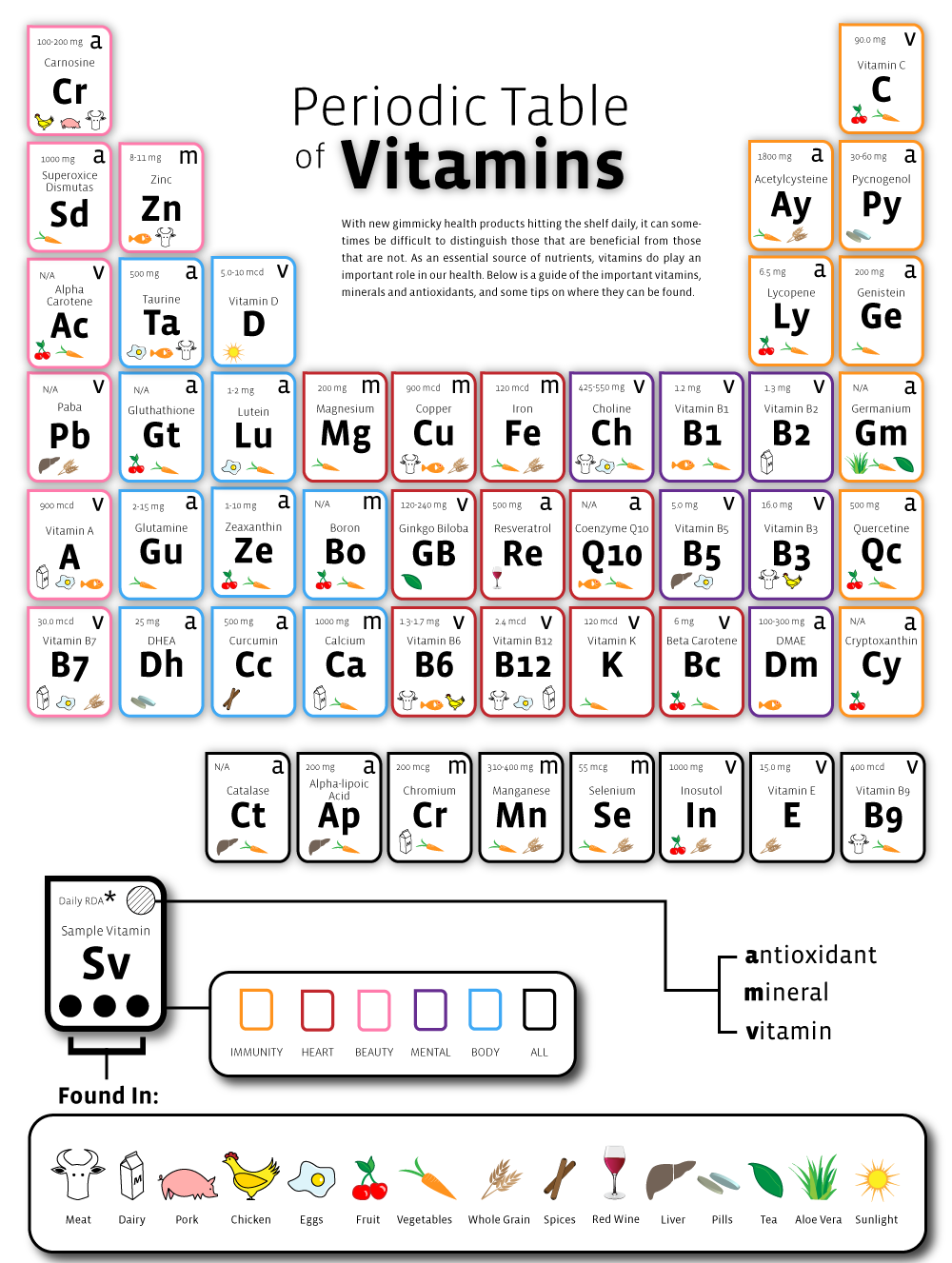 Periodic table for vitamins vitamin deficiency symptoms chart the periodic table of vitamins this is a great little guide of the important vitamins minerals and antioxidants and some tips on where they can be found gamestrikefo Choice Image
