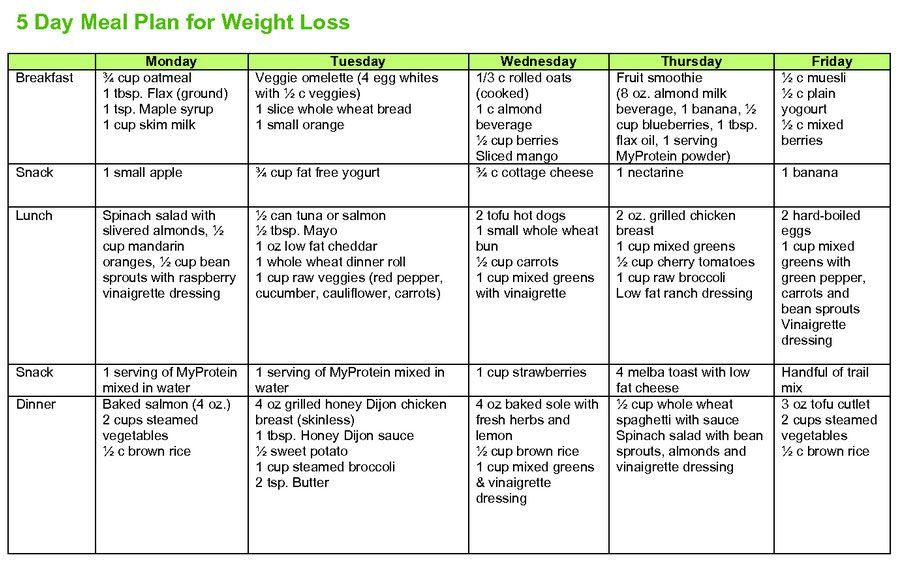 A Daily Diet Plan For Weight Loss Salegoods Weight Loss Weight