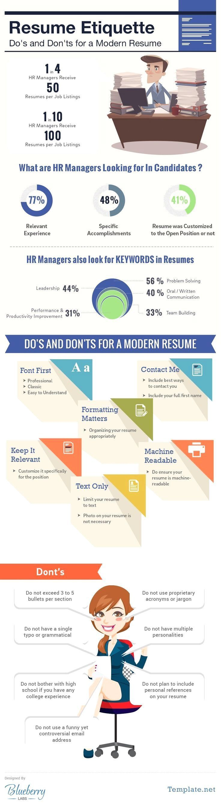 A good resume should be standard for all job applicants