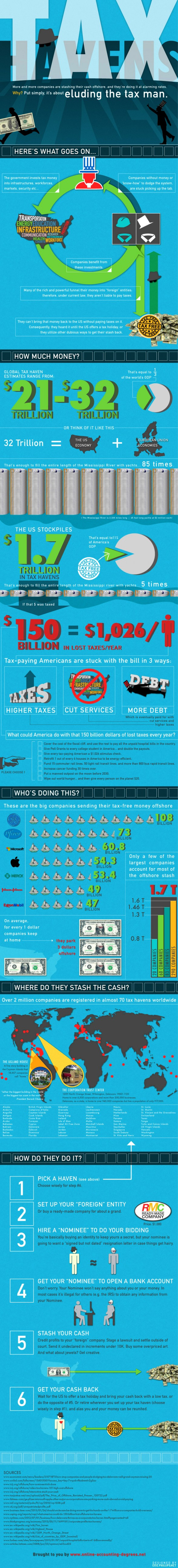 How To Dodge The Tax Man Tax Haven Blueprint Infographic Tax Haven Offshore Bank Offshore