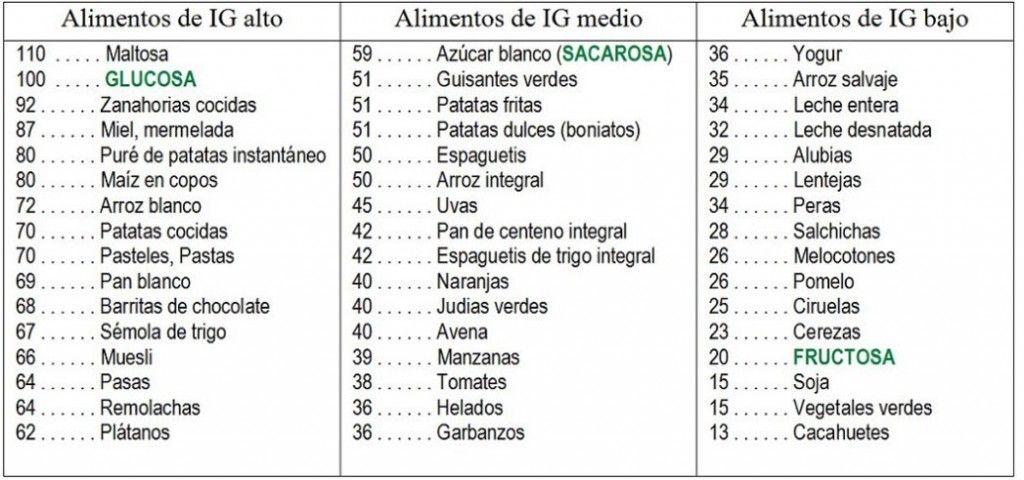 Tabla De Indice De Glucemia Alimentos Indice Glucemico Indice Glicemico