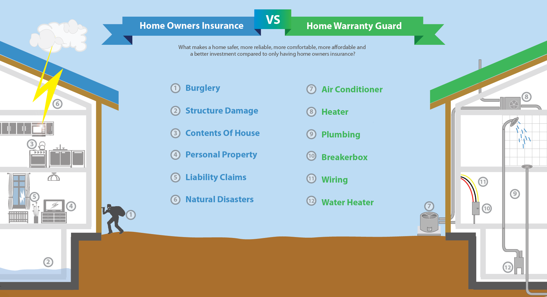 Homeowner S Insurance Vs Home Warranty Guard Home Warranty