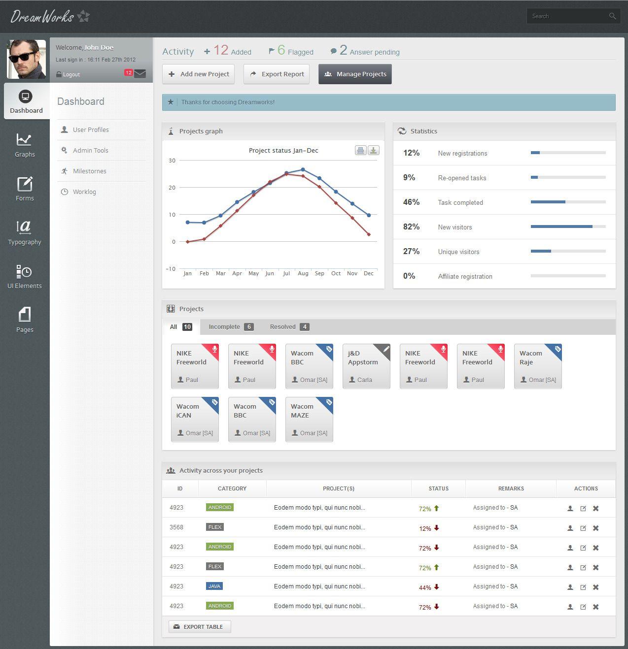 Dream Works Responsive Admin Template Dashboard Design Web Design Web Dashboard