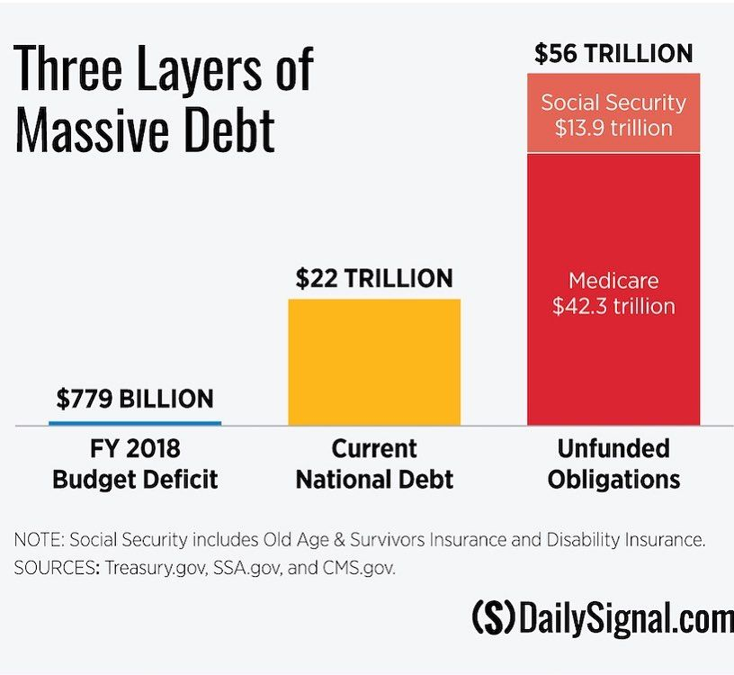 Does The Us Have A Debt Problem The Largest Is The Unfunded