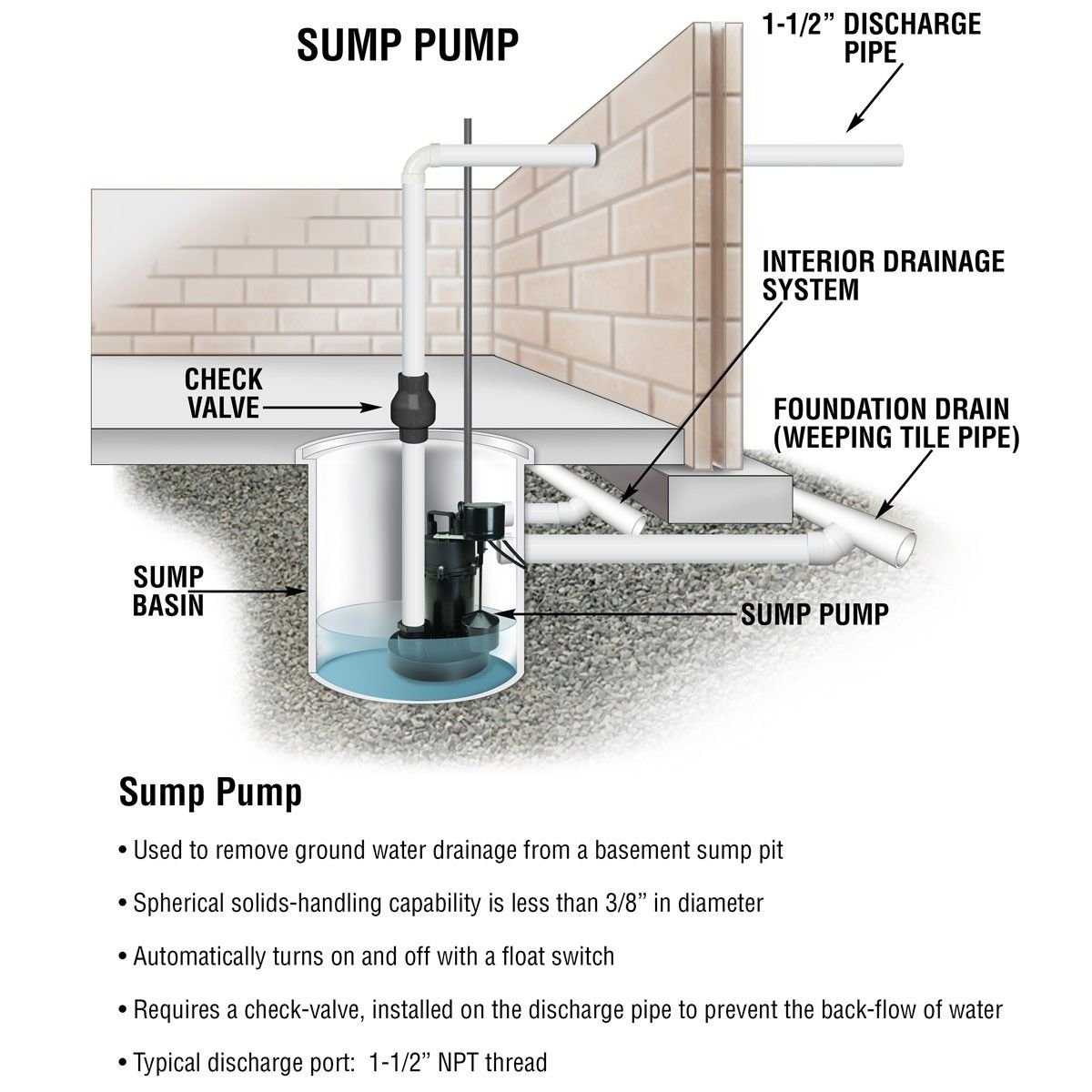How Sump Pumps Work To Prevent Your Basement From Flooding