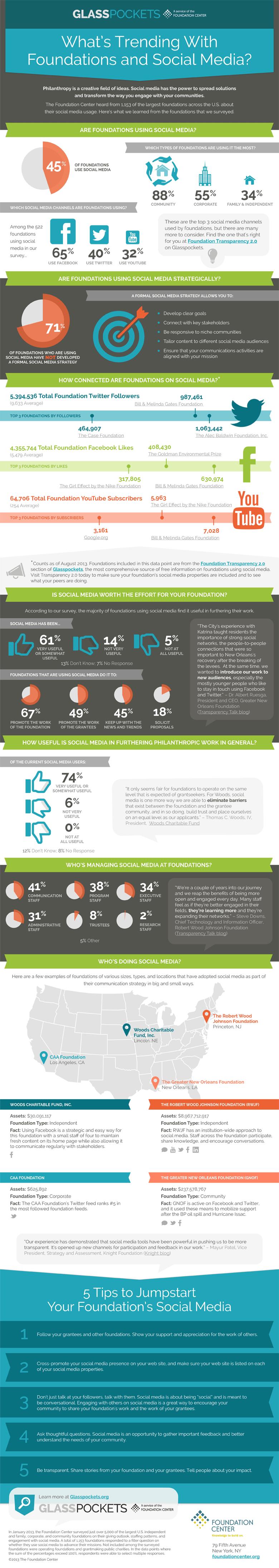 Are Foundations Using Social Media Strategically [INFOGRAPHIC]   #SocialMedia #infographic #Foundations