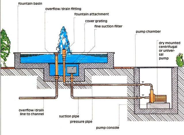 Fountain overflow drain google search drawing for Garden pond plumbing design
