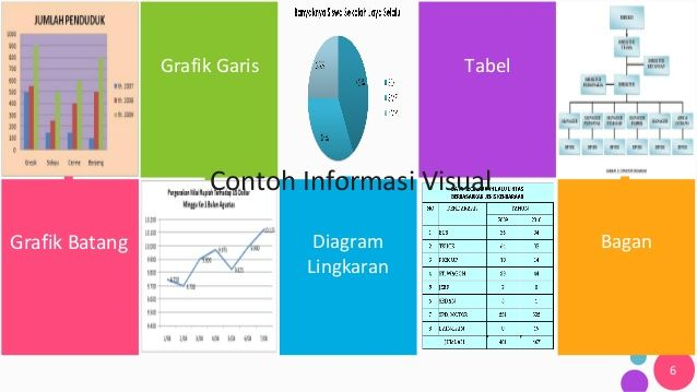 Grafik Garis Tabel Diagram Lingkaran Bagan 6 Contoh Informasi Visual