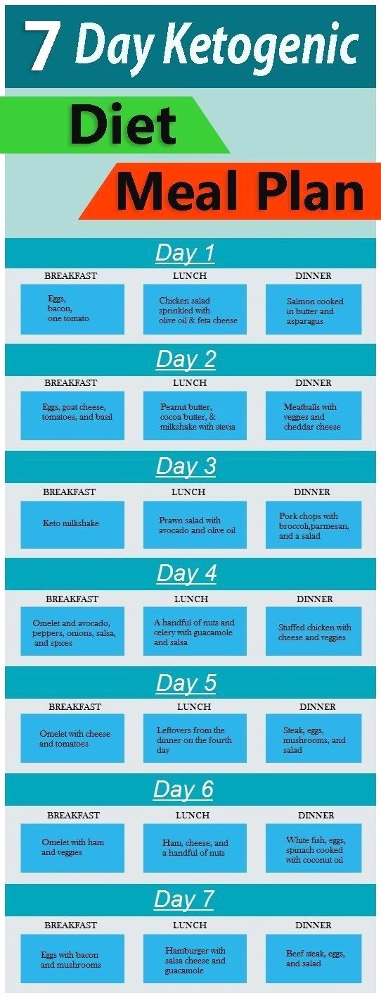 Ketogenic Diet - 7 Day Ketogenic Diet Meal Plan Beautiful ...