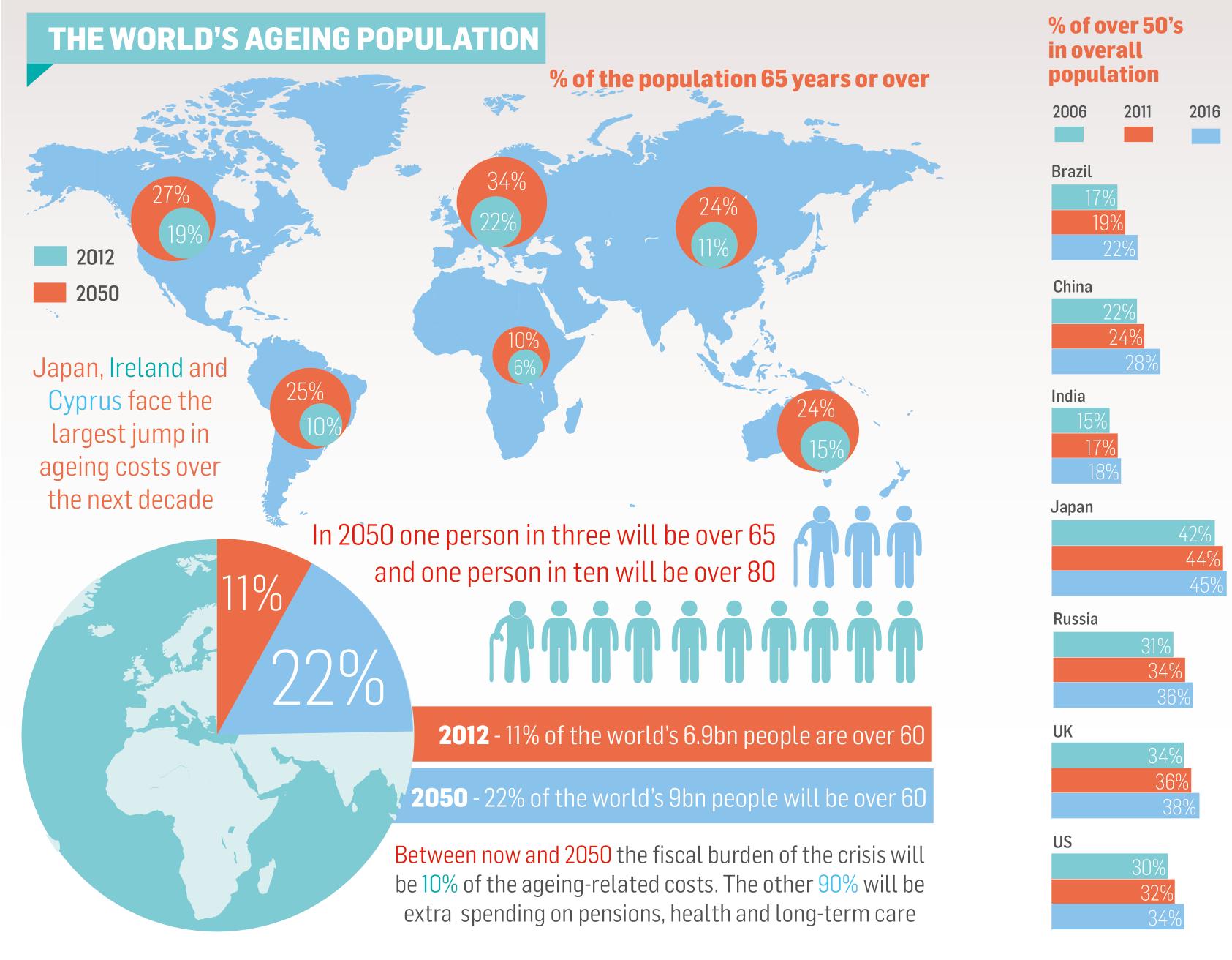 Caregiver Statistics: Demographics