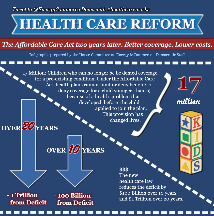 Health Care Reform Benefits Infographic Health Care Reform