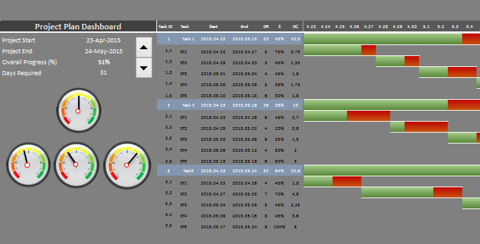 Interactive project management dashboard using speedometers. Visit ...