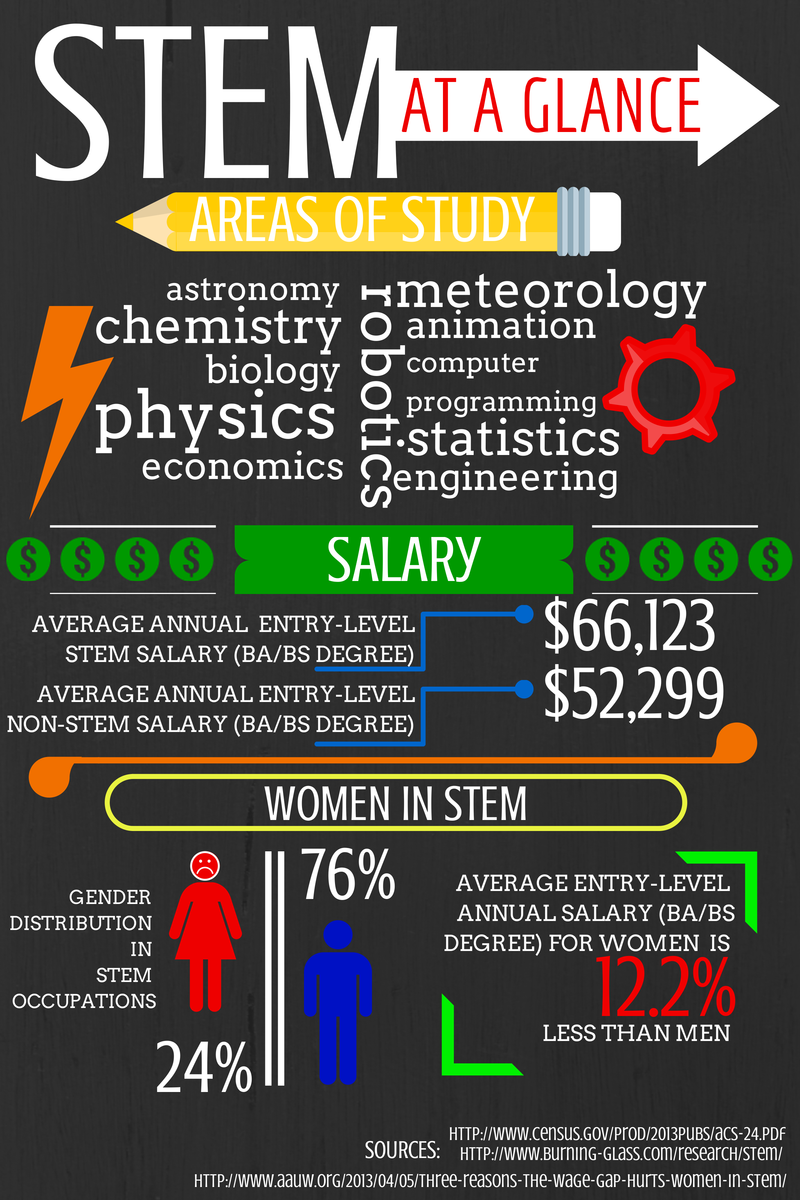 Stem Infographic Science Stem Steam Stem Classes Stem