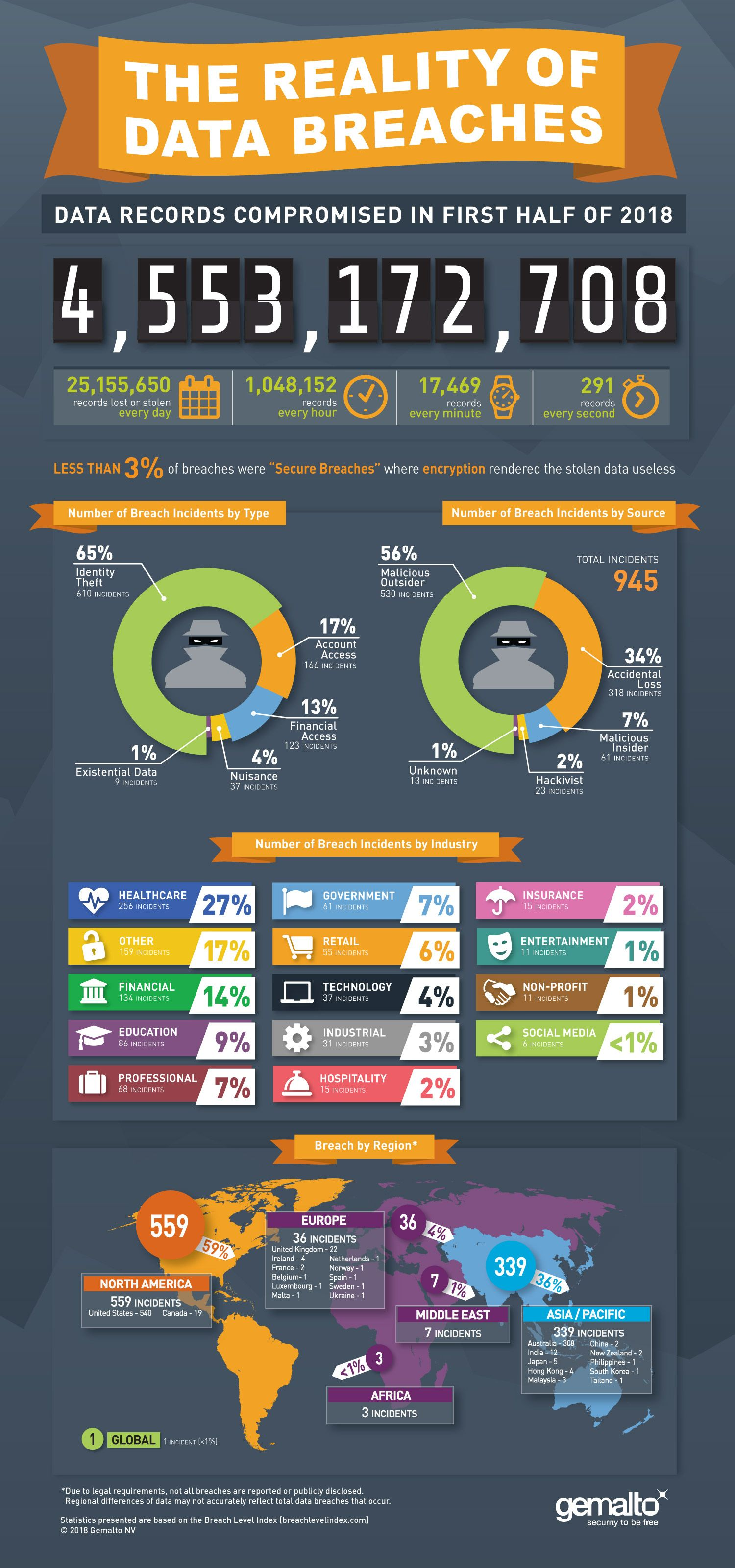 Cybersecurity Market Data Science Infographic Security Solutions